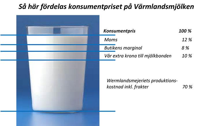 Konsum Värmlands prissättning på den lokala mjölken; Miljontals kronor till värmländska mjölkbönder